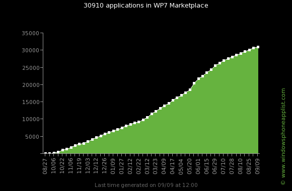 Windows Phone Marketplace Statistics September 2011