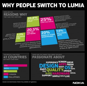 Why people switch to Nokia LUMIA