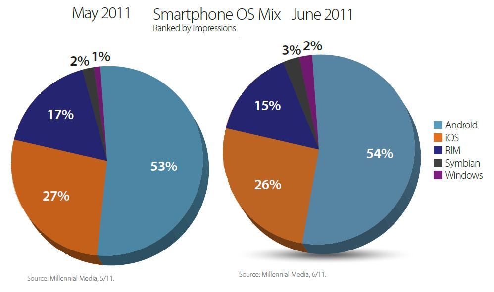 Smartphone OS Mix May 2011 and June 2011