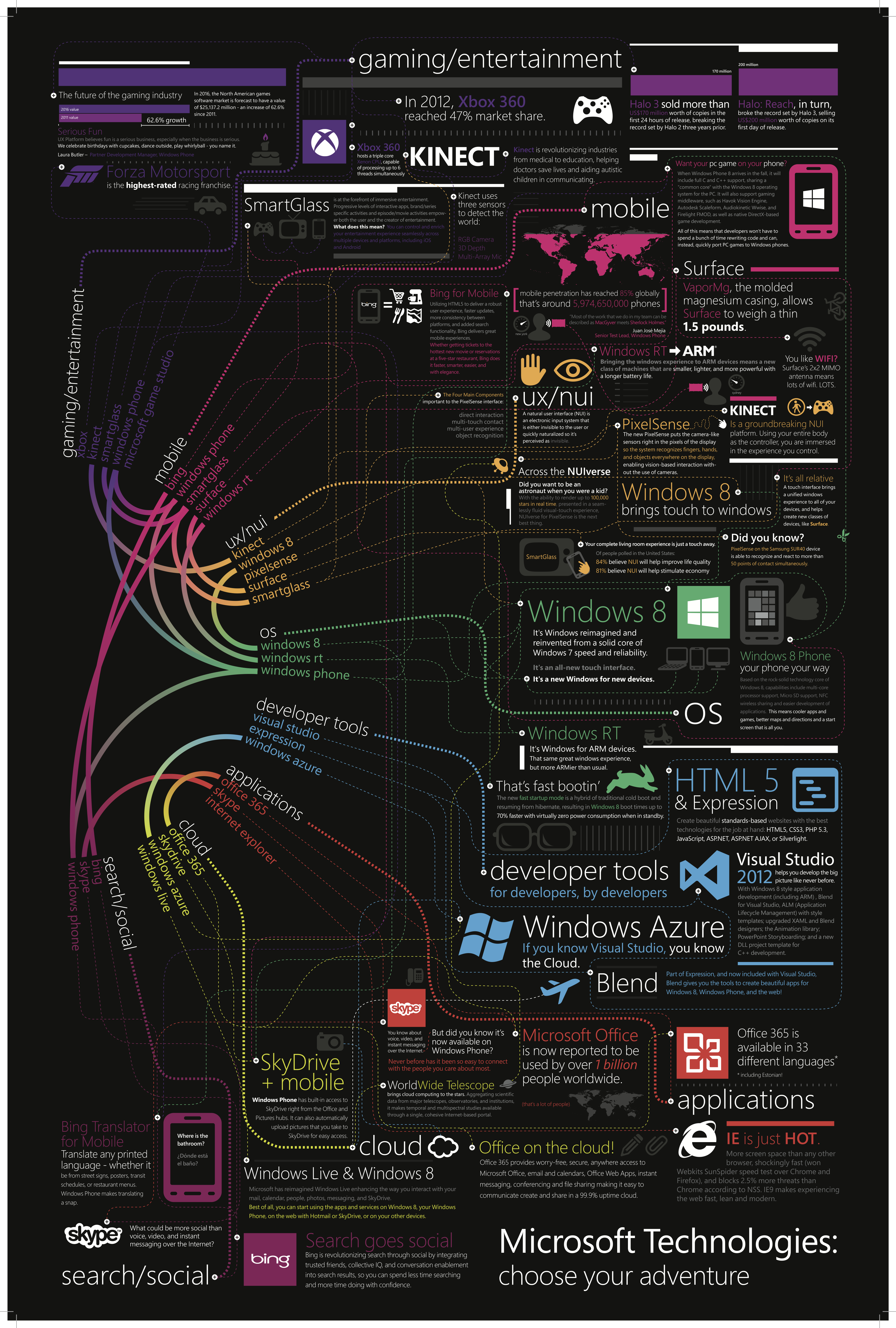 Microsoft Technologies Infographic