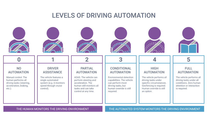 Where's my fully autonomous car? The 6 levels of vehicle ...